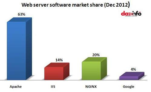 web server software share- 2012