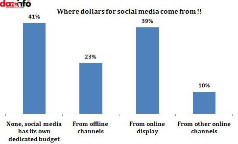 where does social media get their money