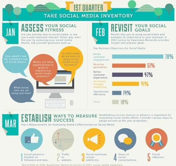 a 12 month plan for social media marketing success infographic