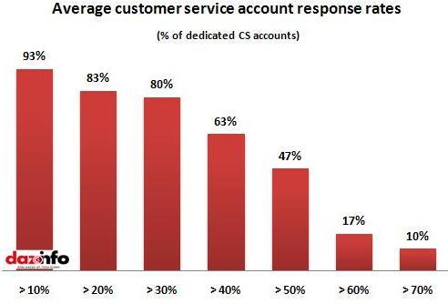 Average CS response rates
