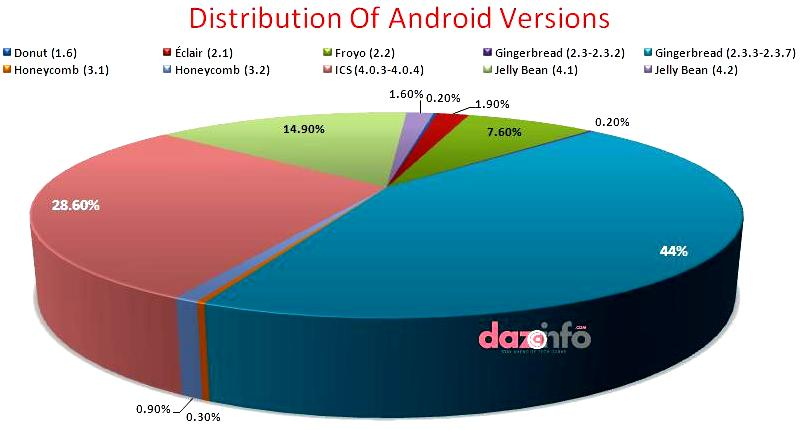 distribution of Android 4.2 version