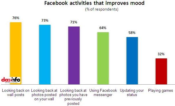 Facebook activities to improve mood