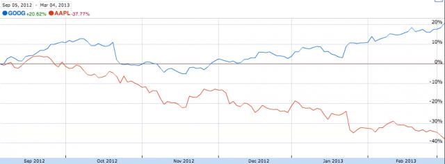 Apple Inc Google stock