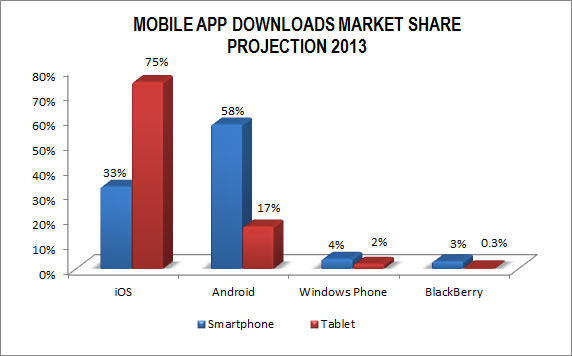 Mobile Apps Download 2013