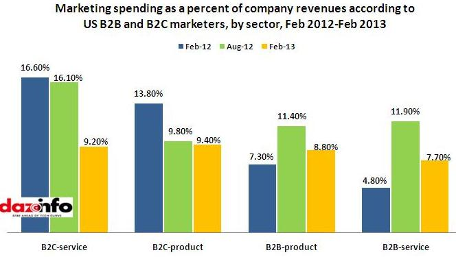 Market spend as percentage of company revenue