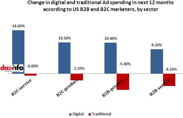 Change in digital & traditional spending