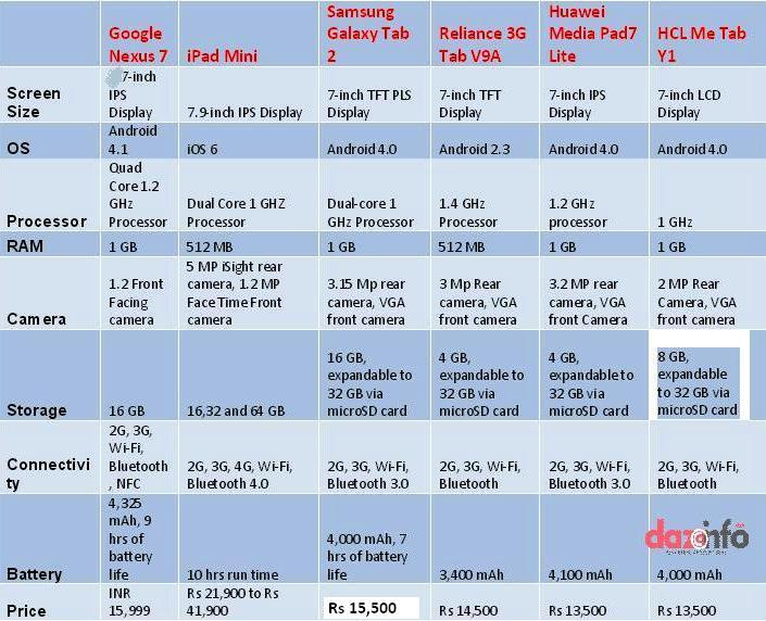 iPad vs. Android: The Tablet Market & Segmentation