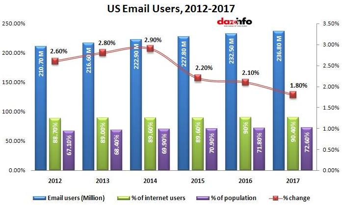 Percentage of Email users