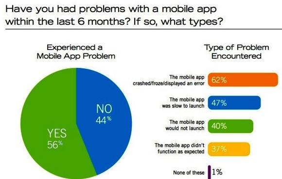 Mobile app problems