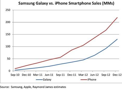 Apple Inc. iPhone5 vs Samsung Galaxy sales