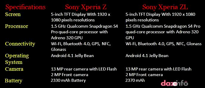 Sony Xperia ZL specifications