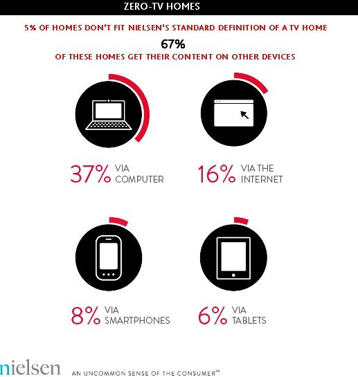 Zero TV Households In the U.S.