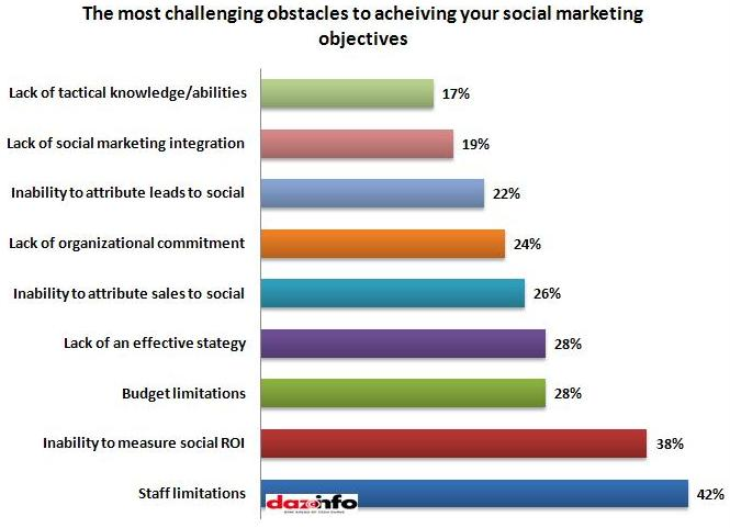 Challenging obstacles in social marketing