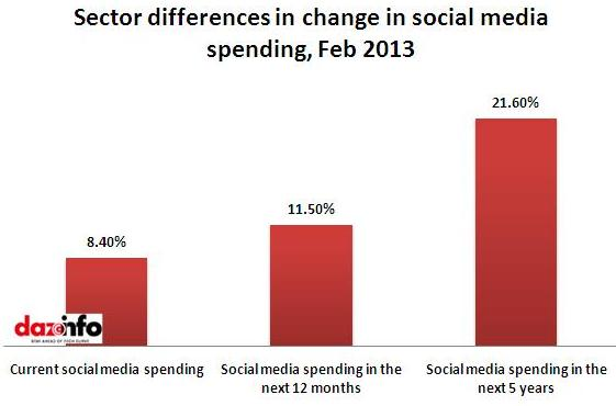 change in social media spending 2013