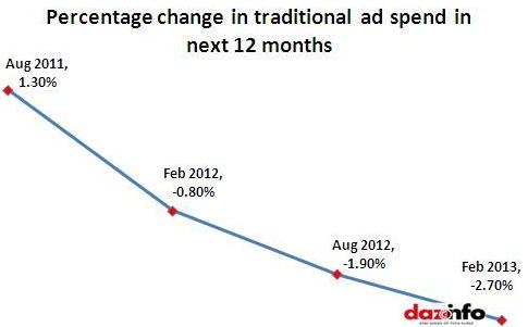 digital marketing loots revenue at the expense of traditional