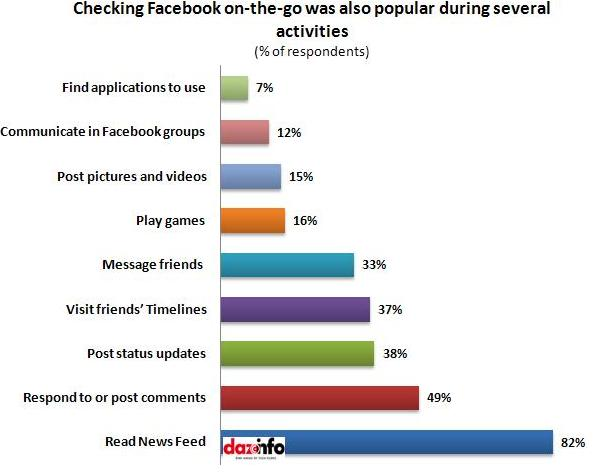 Checking Facebook on-the-go while?