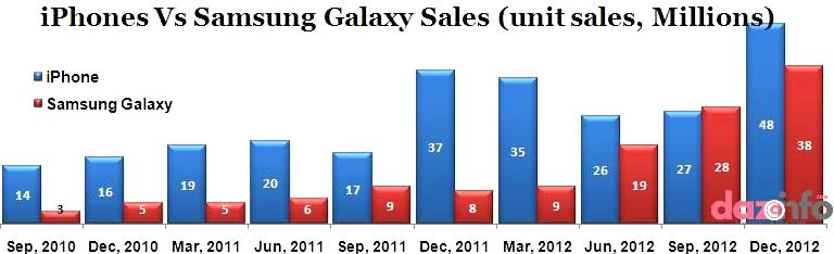 Samsung Galaxy sales vs Apple inc. iPhone5 sales