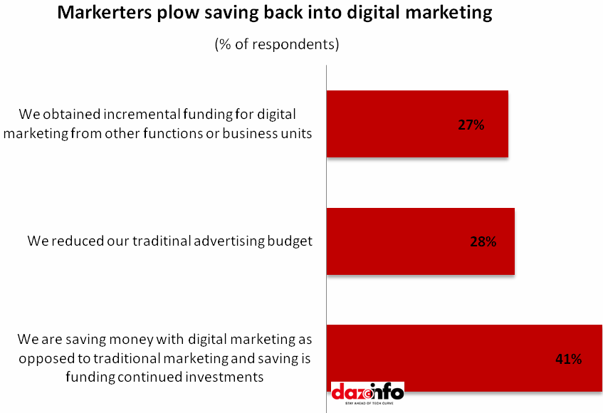 marketers plow saving back into digital marketing