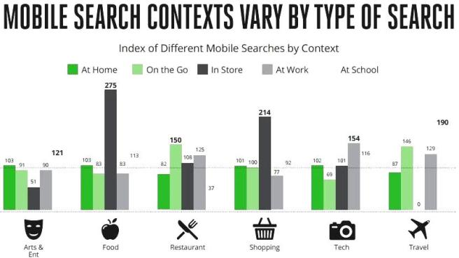 Mobile searches by context