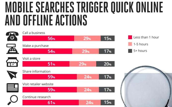 Mobile searches trigger online actions