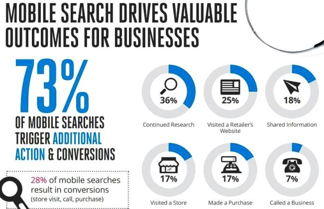 Mobile search for business