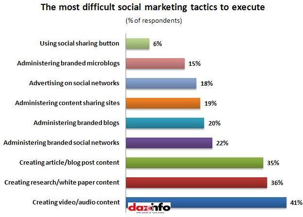 Difficult social marketing tactics to execute