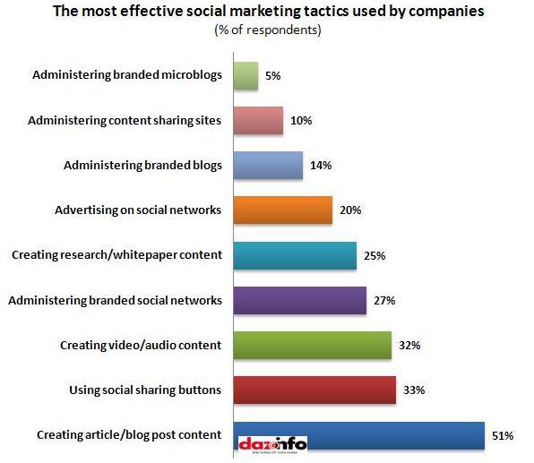 Most effective social marketing tactics