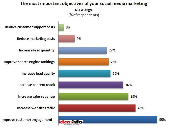 Most important objectives of social marketing
