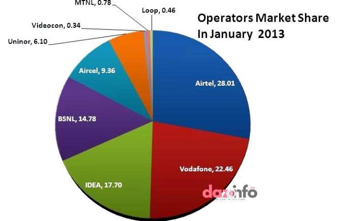 Indian mobile operators market share