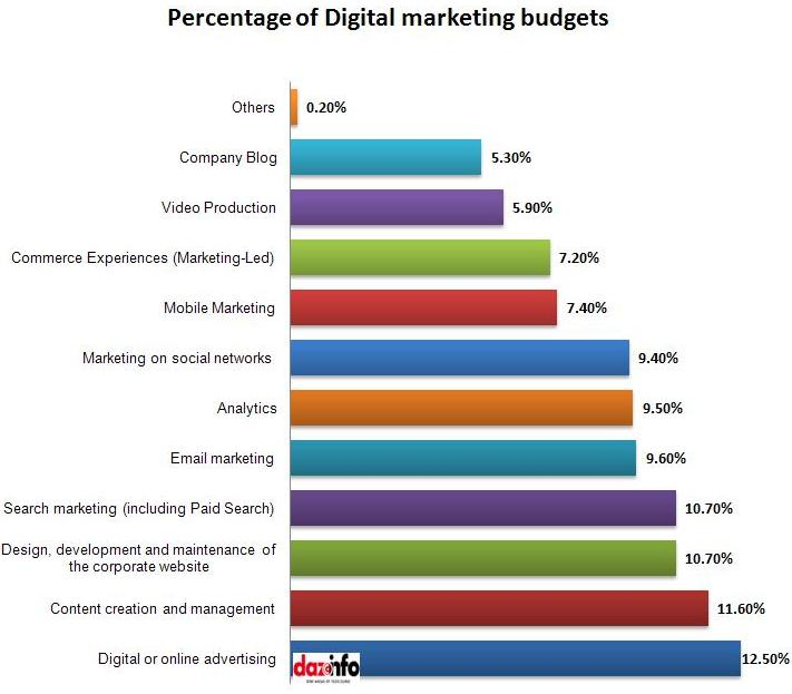 % of digital marketing budgets