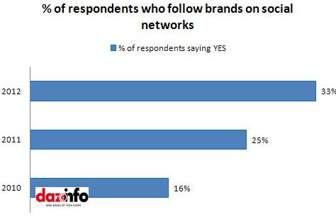 Brand followers on social sites