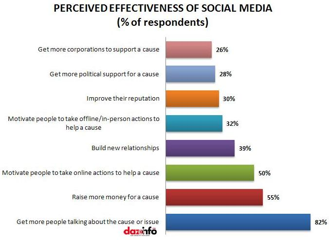 perceived effectiveness of social media