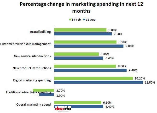 percentage change in marketing spending