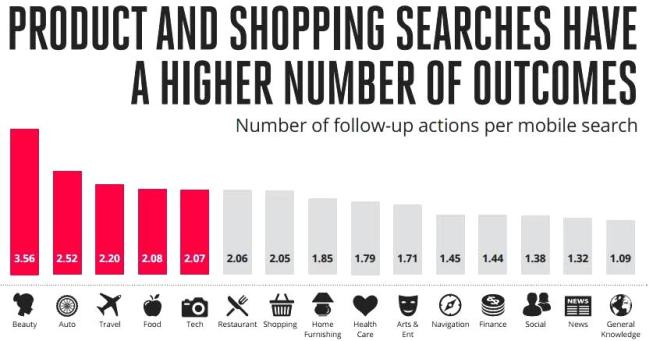Mobile search for products