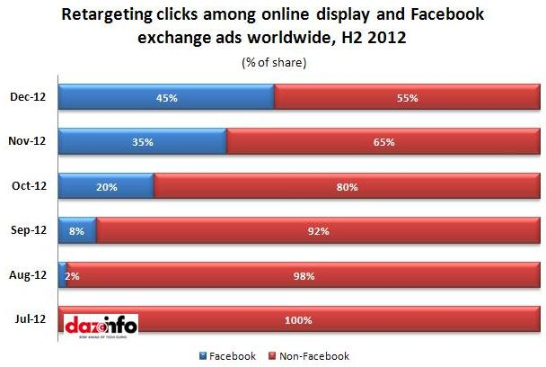 Retargeting clicks_Facebook