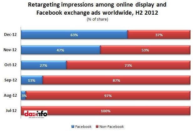 Retargeting impressions_Facebook_