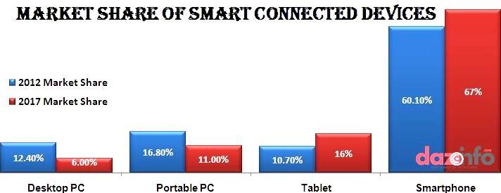 Apple Inc. dominates Samsung in revenue