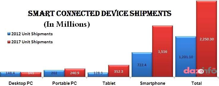 Apple Inc. dominates in smart connected device