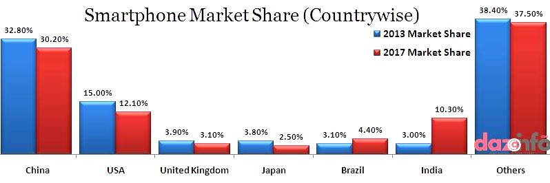 smartphones market share in 2013