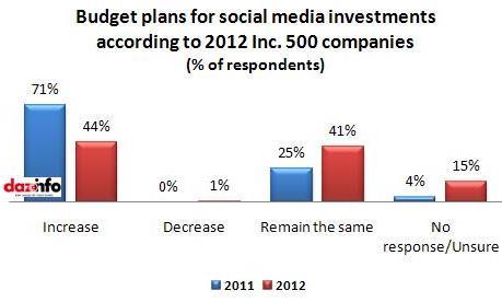 social media budget plans