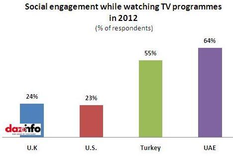 Social media engagement_TV
