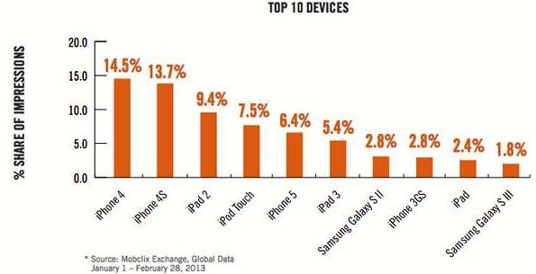mobile ad traffic for iPhone5