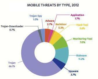 types of malware on Google Android devices