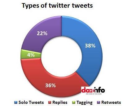 types of twitter tweets_2013