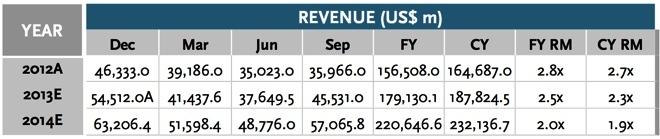 Apple Inc. earnings in Q1 2013