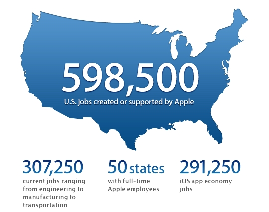 Apple Inc. creates jobs in the U.S.