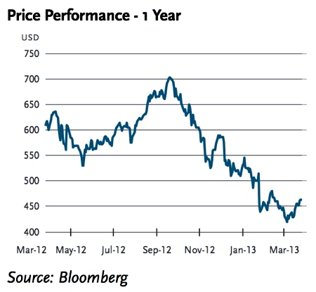 Apple Inc. price performance