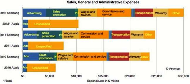 Apple Inc. vs Samsung sales expenses