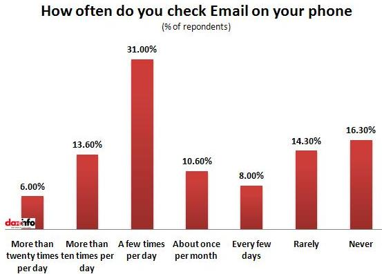 how many times do you check Email on smartphone