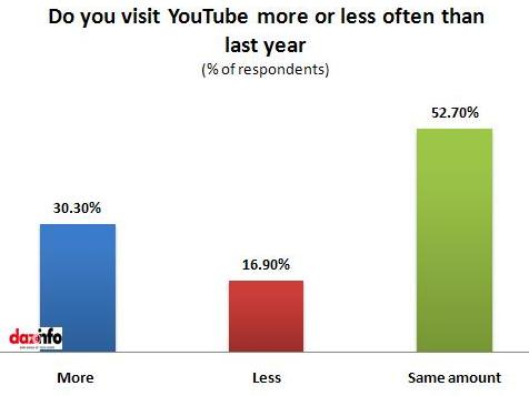 How much do you visit YouTube
